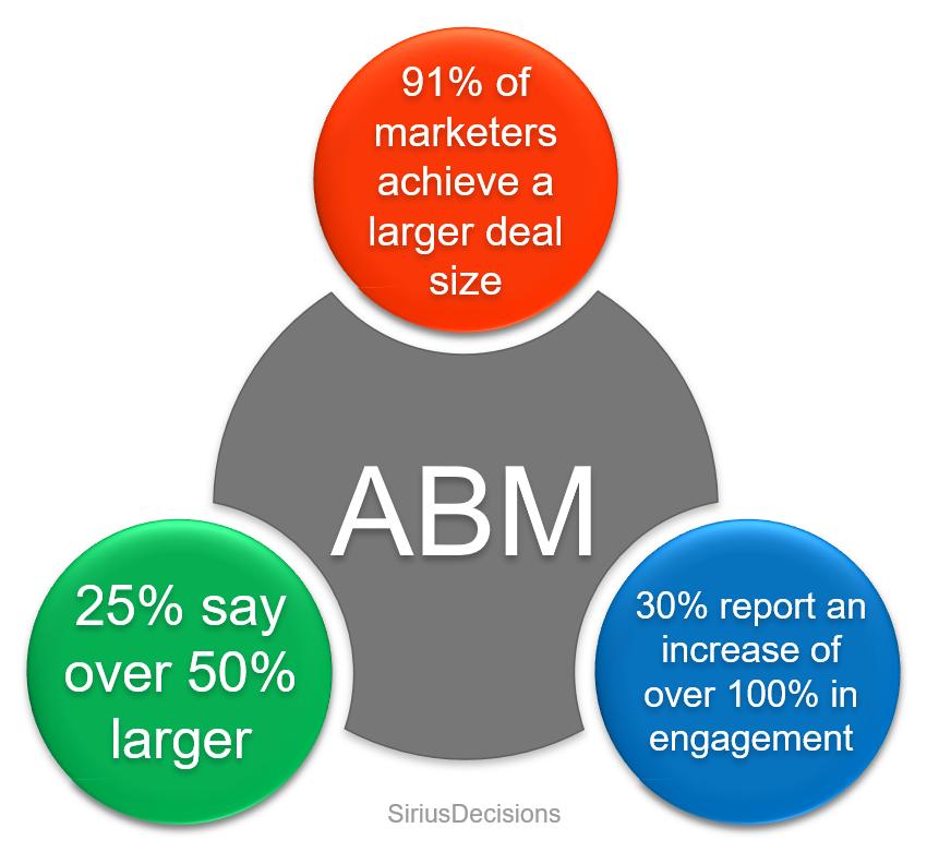 Account Based Marketing Success